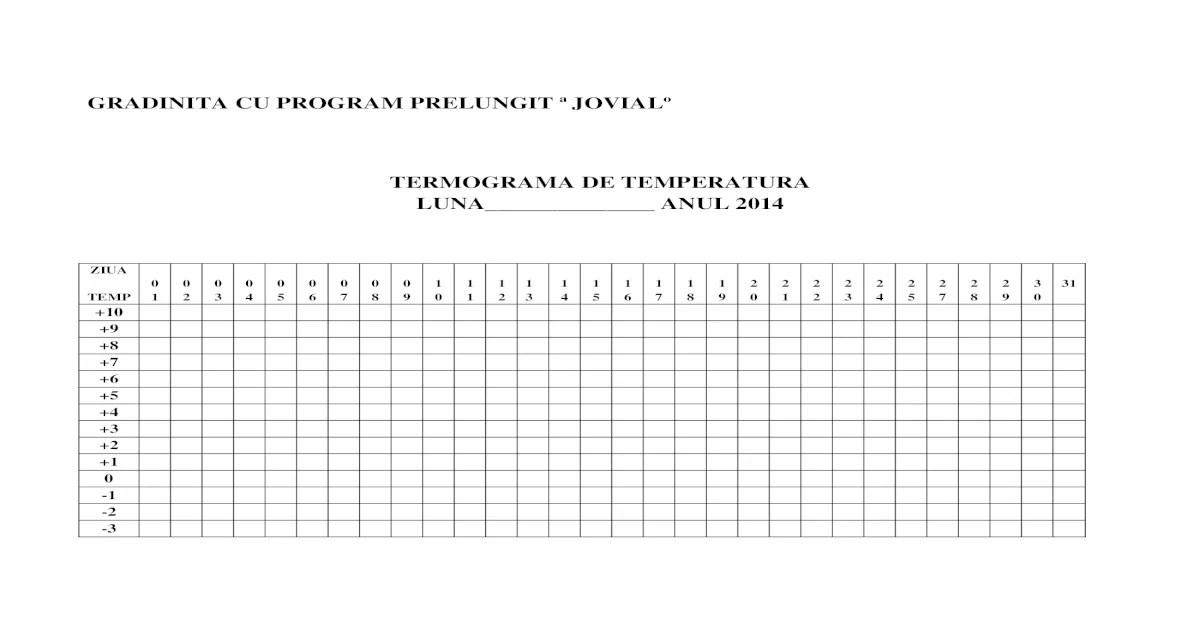 Grafic Temperatura Frigider Termograma