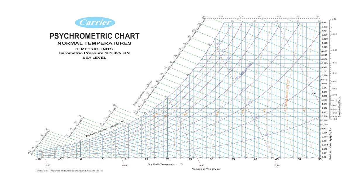 Carrier Psychrometric Chart.pdf
