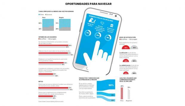 Banca digital: un negocio en auge que será una necesidad - 2