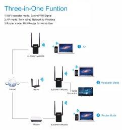 elegiant wifi range extender 300mbps wireless wifi repeater signal amplifier booster  [ 1200 x 1200 Pixel ]