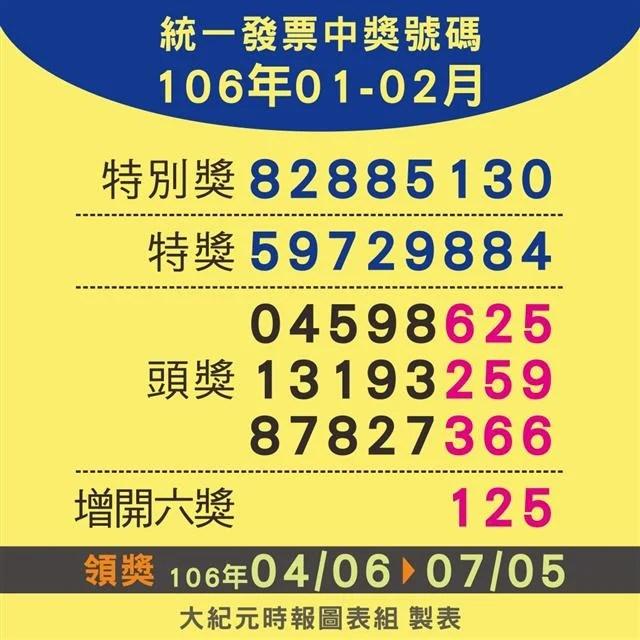 你中獎了嗎?106年1-2月統一發票對獎資訊 | 統一發票 | 統一發票中獎號碼 | 臺灣大紀元