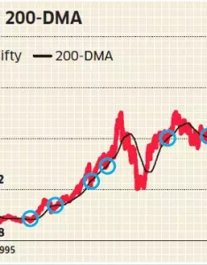 Why slipping below day moving averages indicates likely bounce back for markets also rh economictimesdiatimes