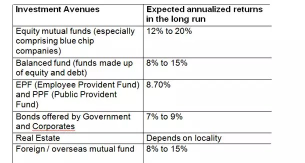Six best investment avenues in the current scenario