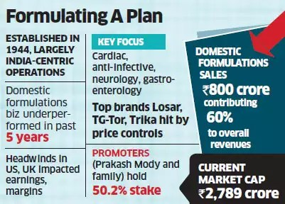 Unichem plans sale of domestic formulations business; valuation seen at $1-1.2 billion