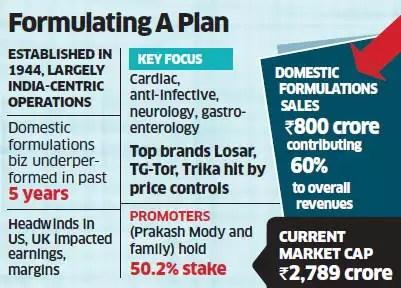 Unichem plans sale of domestic formulations business; valuation seen at $1-1.2 billion