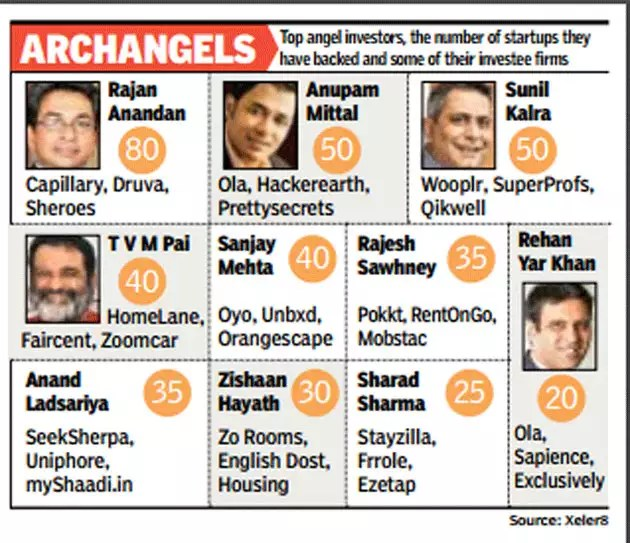 Top 10 angel investors support 425 Indian startups