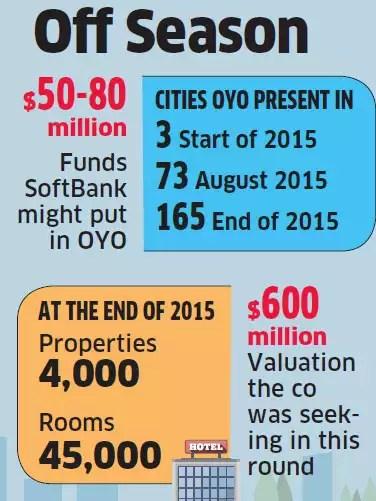 Room for funding shrinks for OYO as investors keep door ajar