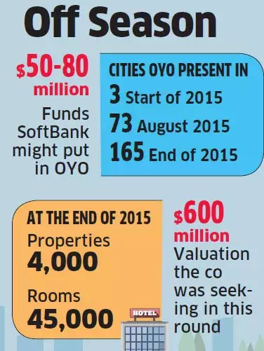 Room for funding shrinks for OYO as investors keep door ajar