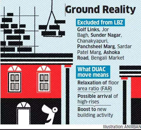 New Delhi's Lutyens Bungalow Zone set to shrink in size