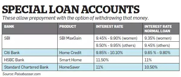 Should you invest your money or use it to prepay home loan?