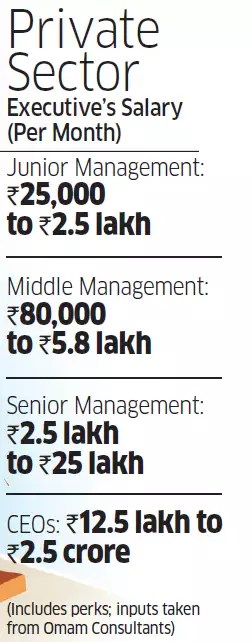 Has the 7th Pay Commission narrowed gap between Central government ...