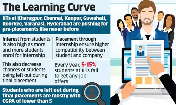 IITs encouraging students to opt for internship from prospective employers to boost job prospects