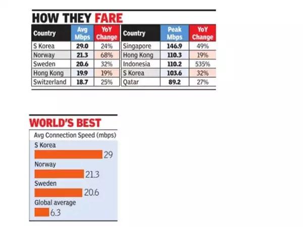 Minimum broadband speed may be raised four times