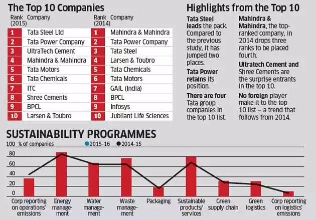 How top companies are blending CSR with responsible growth