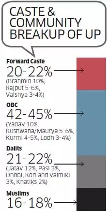Can Mayawati's Muslim-Dalit focus make her queen of the UP?