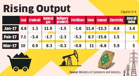 Coal & steel drive core sector growth to 5% in March