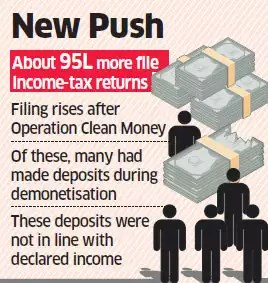 Number of income tax returns filed jumps substantially after anti-blackmoney drive