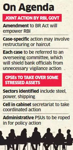 RBI, government to ready drug for bad loan pain