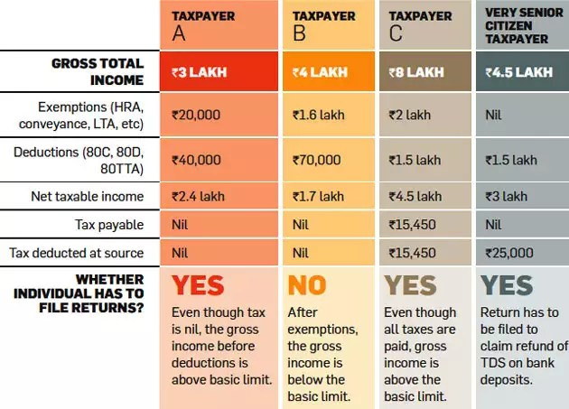 Income tax returns delayed