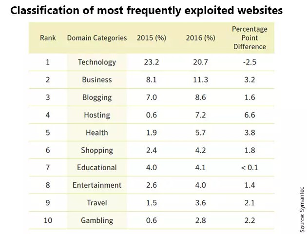 Technology Websites Were Exploited Nearly Twice As Much As Business Related Websites Search Websites Which Was The Third Most Exploited Category In 2015