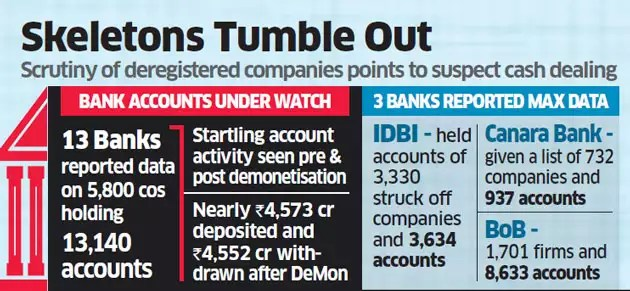 6,000 companies with 'withdrawal syndrome' post demonetisation under government scanner