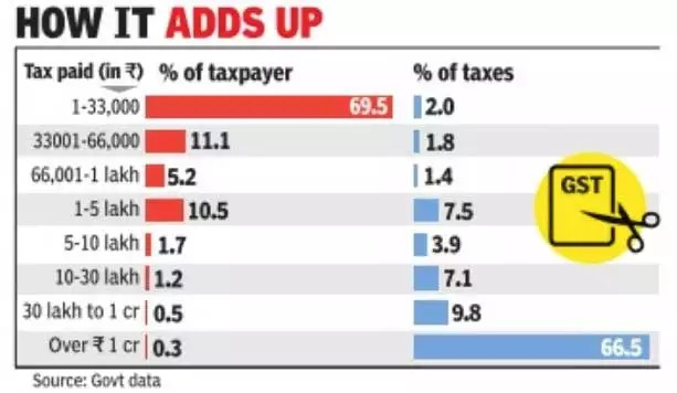 Over 40% business entities make zero GST payment