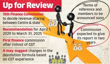 Image result for 15th finance commission