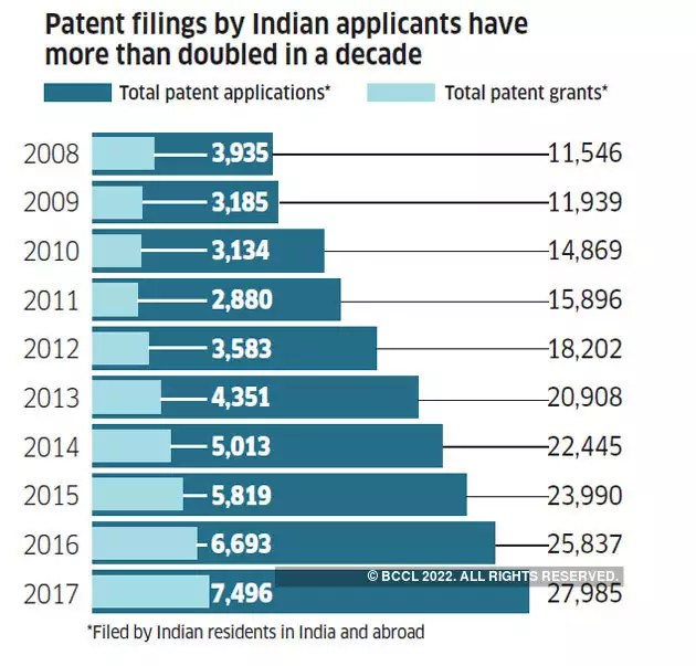 7 charts show how India fares in Research and Development - The ...