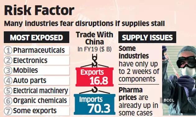 Coronavirus Impact on Imports | Coronavirus concerns: India Inc in ...