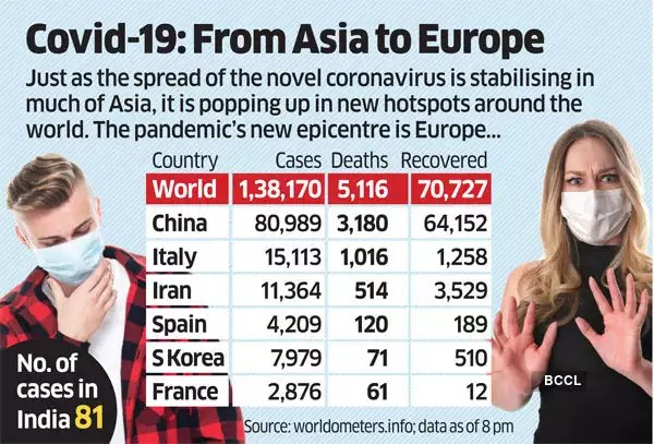 Coronavirus death count in India: Death toll at 2; States get into ...