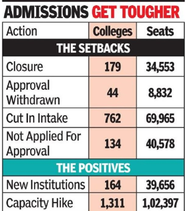 gra - 179 professional colleges seek closure, approval dropped for 44