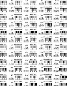 Piano chord chart also confession rh confessionsfromageorgiapeachspot