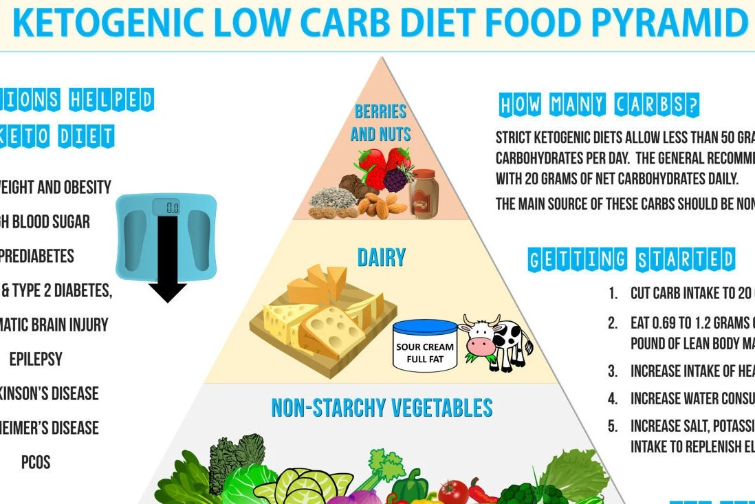 Ketogenic Low Carb Diet Food Pyramid Keto Diet And Nutrition