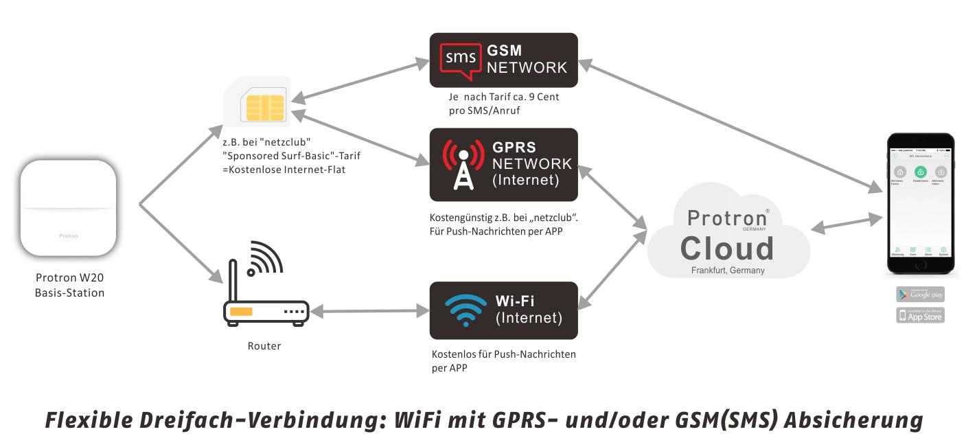 Protron Smart Home Funk GSM GPRS WLAN Alarmanlage Sirene