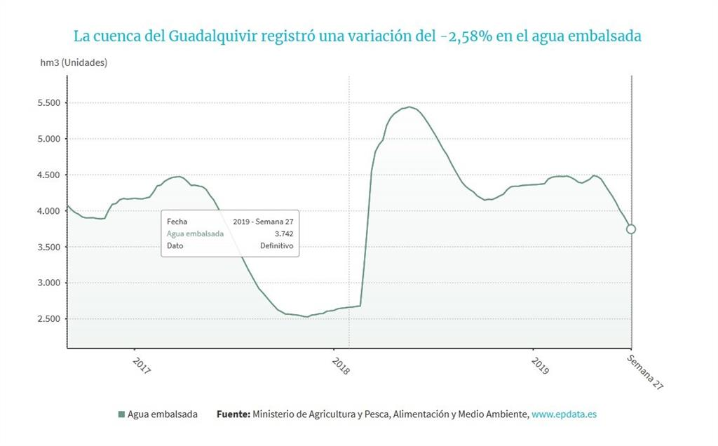 Los embalses de la cuenca del Guadalquivir bajan al 46,1%