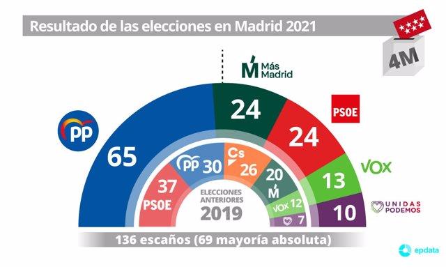Resultado del escrutinio en las elecciones a la Comunidad de Madrid