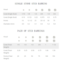 What Is the Best Size for Diamond Studs? - EverAfterGuide