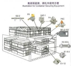 Container securing system & lashing device:bridge fitting