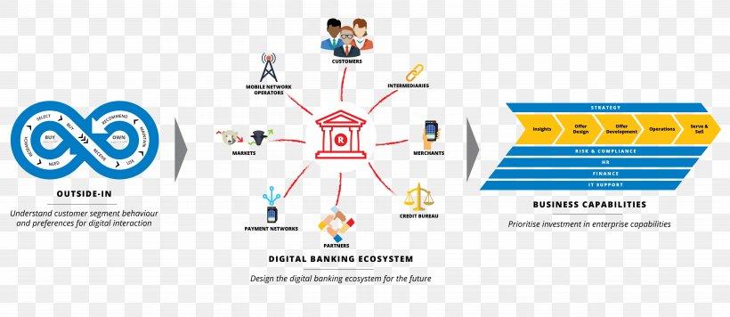 Online Banking Internet Brand Logo Png 7479x3250px Bank Area Behavior Brand Diagram Download Free