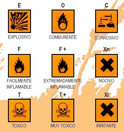 Simbolos de perigo no laboratorio de quimica