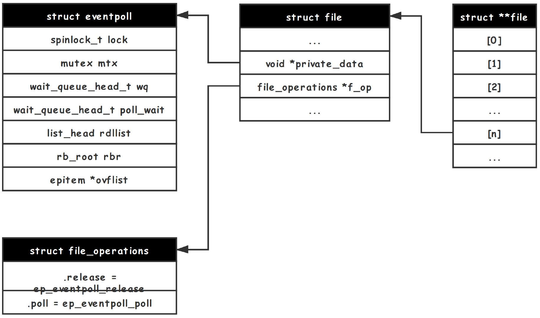 理解 Linux Kernel (9) - IO Multiplexing - Utop's Blog