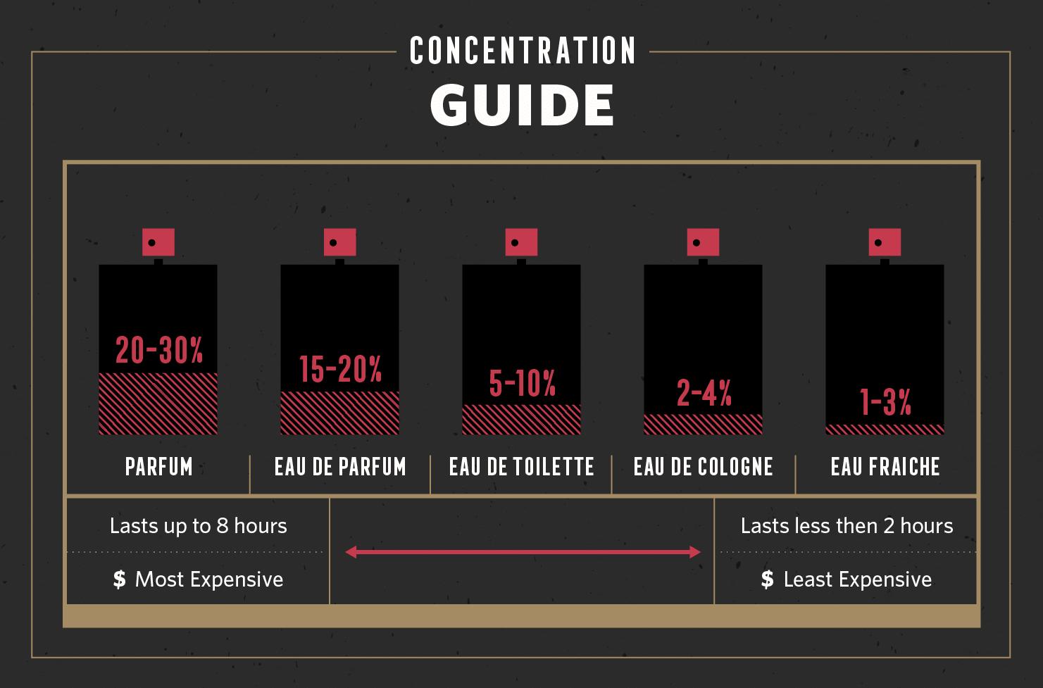 frangrance concentration bar chart
