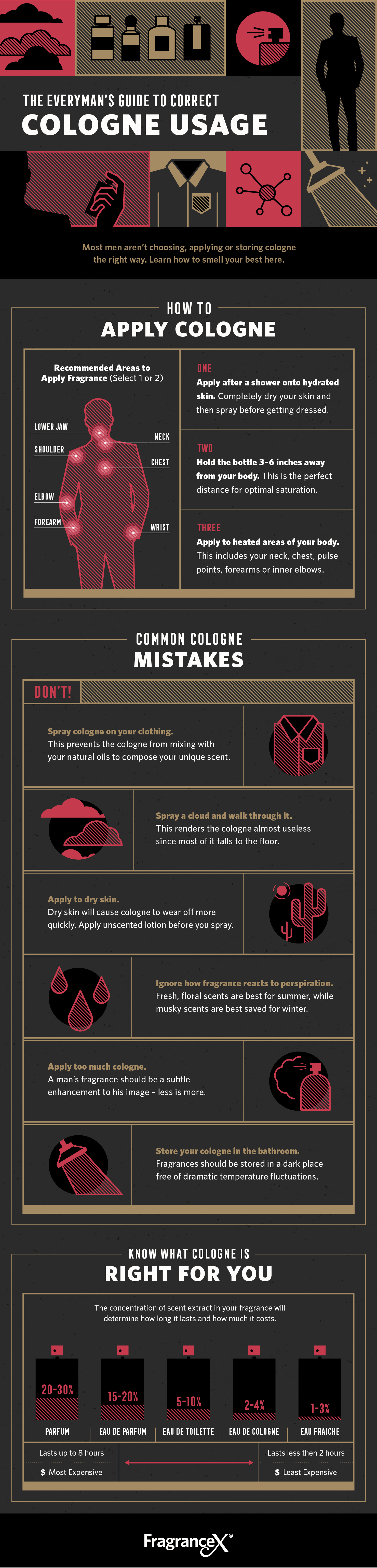 how to apply cologne illustrated infographic