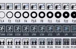 [攝影技巧]相機光圈、快門、ISO的親密關係
