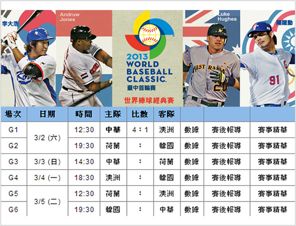 《運動》WBC世界棒球經典賽線上看@網路電視直播 - FUNTOP資訊網