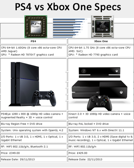PS4 Vs Xbox One Specs GameStock