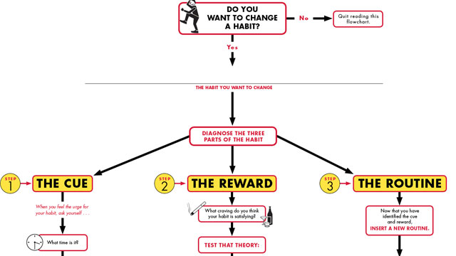 Click here to read Change a Habit in Three Steps with This Flowchart