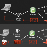 How to Completely Anonymize Your BitTorrent Traffic with BTGuard