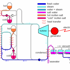How Does Solar Energy Work Diagram Rover 75 Wiring Nlyten Page 60