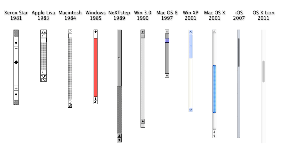 Click here to read 20 Years of Scrollbars in One Glorious Image